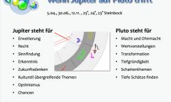 Jupiter-Pluto Konjunktion