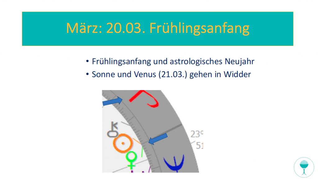 Astrologisches Neujahr und Frühlingsanfang