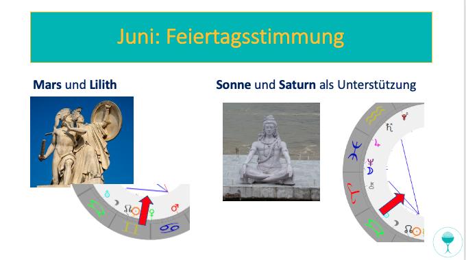 Astrologisch-spirituelle Vorschau für Juni: Feiertagsstimmung
