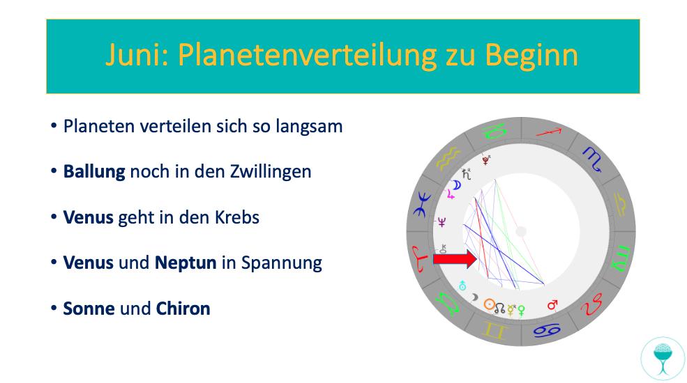 Astrologisch-spirituelle Vorschau für Juni: Planetenverteilung